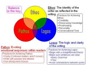 how to use logos in an essay trimble 171 the writer s toolbox