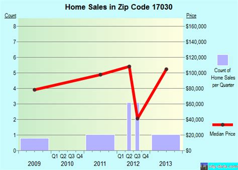 gratz pa zip code 17030 real estate home value