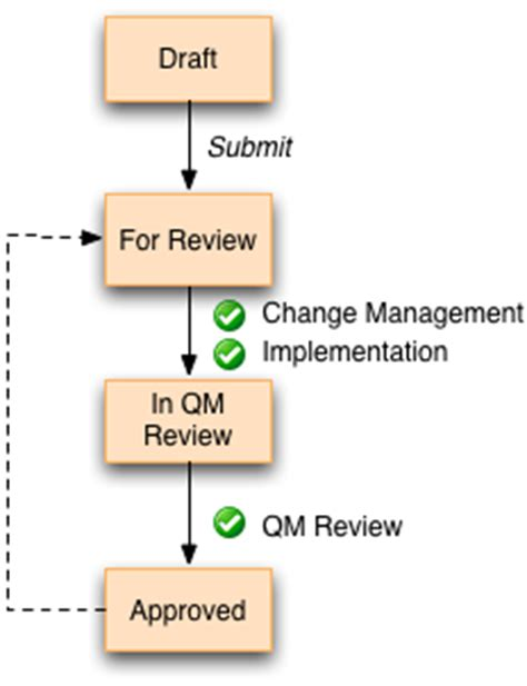 document review workflow sle document management workflow workflows exchange