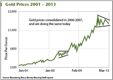 this gold prices chart points to a looming 24% jump