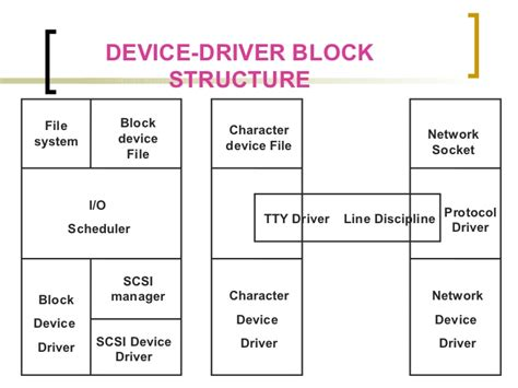 tutorial linux device driver linux device driver training in chennai