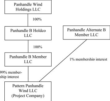 pattern energy panhandle 2 purchase and sale agreement by and among pattern energy