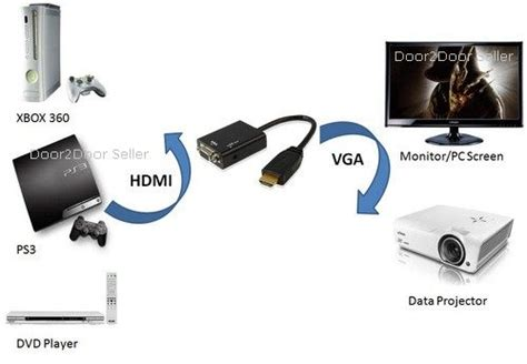 Vga Ps3 hdmi hdmi to vga converter audio cable play hd pvr ps3 dvd tablet pc 2 pc screen