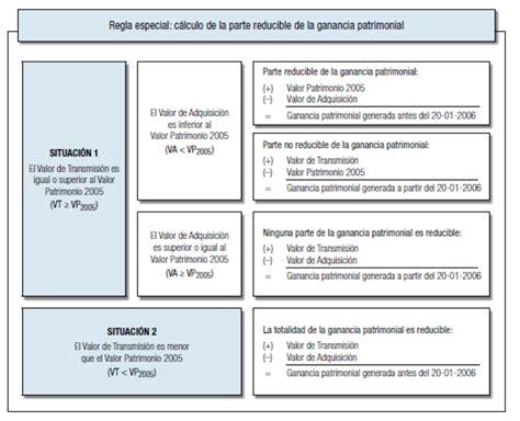 casilla de ganancias patrimoniales por acciones irpf 2015 fiscalidad de las acciones rankia