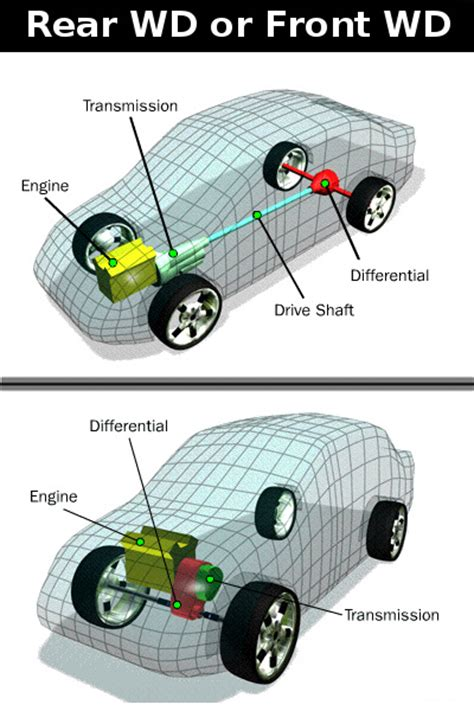Front Vs Rear Wheel Drive by Front Wheel Drive Or Back Wheel Drive Compare Factory