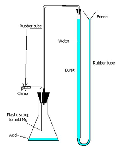 design an experiment using the same setup to investigate a diagram of a burette clipart best