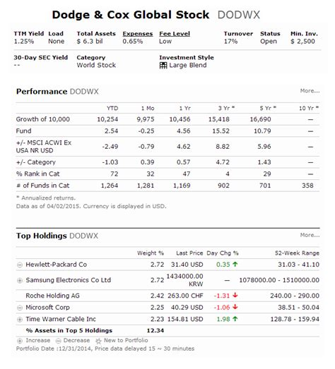 dodge  global stock fund dodwx mepb financial