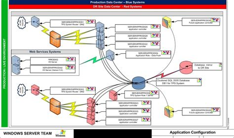 visio infrastructure diagram exle the 10 best ways to visually represent it data techrepublic
