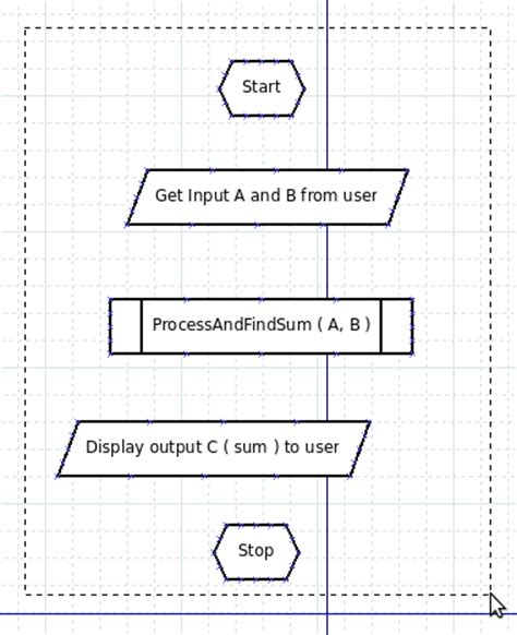 dia flowchart 5 easy steps to create a flowchart using dia
