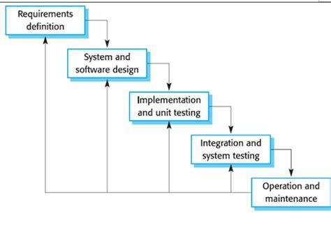 tahapan tahapan pengembangan perangkat lunak  metode