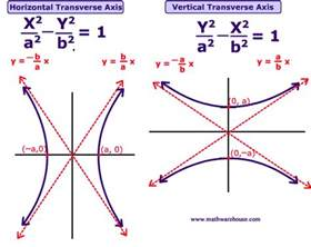 formula and graph of a hyperbola how to graph a hyperbola