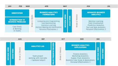 Http Mba Uncc Edu About Certificates Business Analytics by Master Of Business Analytics Degree Programs Mbs