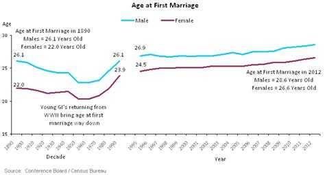 average age to buy first house idex online research age at first marriage continues to