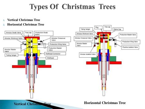 christmas tree gas well ppt search results for line tree calendar 2015