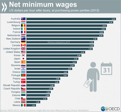 After Mba Minimum Salary by Minimum Wage Around The World
