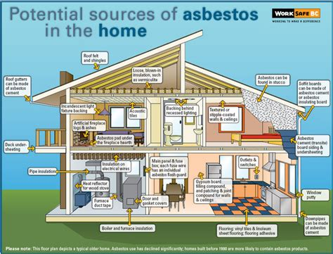 asbestos what it is and what to do about it asbestos