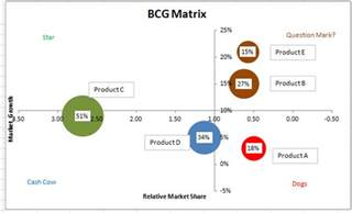 unlock excel how to make bcg matrix using ms excel