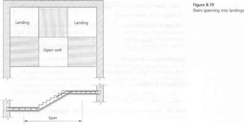Stair Slabs Concrete Design Eurocode Standards