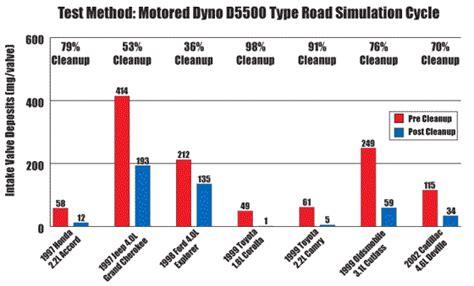 Velves Us Import amsoil gasoline pi performance improver increase mileage