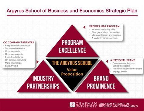 Http Www Uhv Edu Business Graduate Programs Strategic Mba Concentration Courses by Our Strategic Plan Argyros School Of Business And