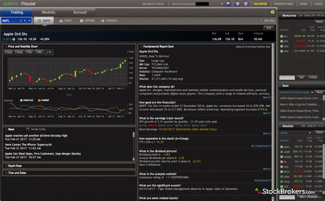pattern day trader optionshouse optionshouse review stockbrokers com
