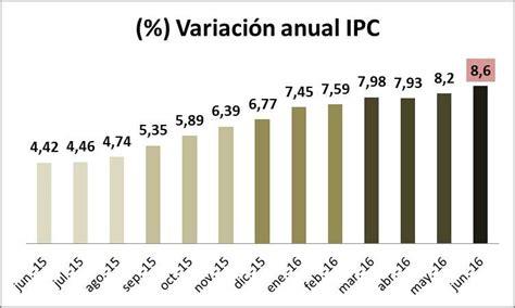 ipc ultimos 12 meses colombia febrero 2016 awlcorpcom inflaci 243 n en colombia en junio de 2016