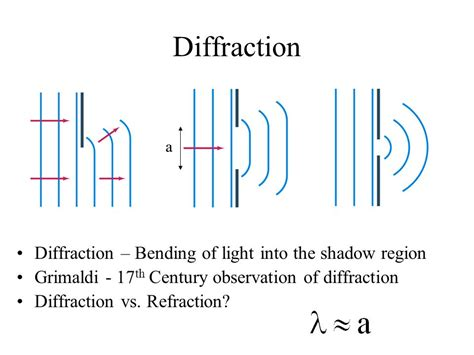 waves in focal regions propagation diffraction and focusing of light sound and water waves series in optics and optoelectronics books the wave nature of light interference diffraction