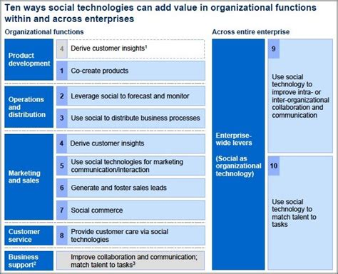 How To Add Value To 10 Ways Social Media Technologies Are Adding Value And