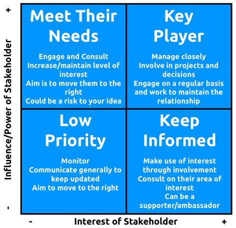 stakeholder analysis the power interest grid
