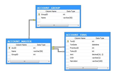 sql table diagram sql server 2005 sql query to join two columns of a table