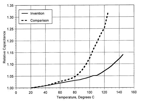 capacitor with two dielectric layers patent us6577492 capacitor epoxy dielectric layer cured with aminophenylfluorenes