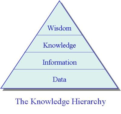 knowledge hierarchy | anthony yuan | flickr