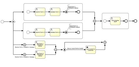activiti workflow step by step activiti bpmn parallel task invoke same process stack