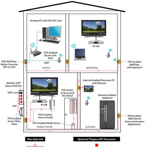 home network design switch firecomms home networks