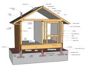 house structure parts names structural components san diego nabors group inspections