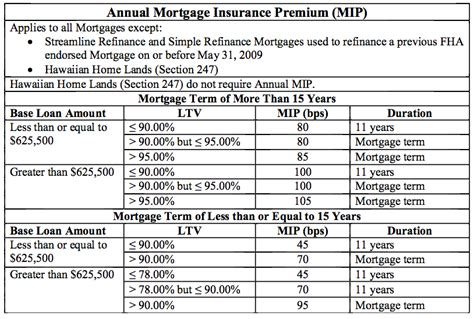 Fha Mortgagee Letter Mortgage Insurance Chart Fha Annual Mortgage Insurance Premiums Mip For