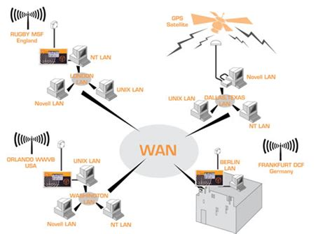 simple wan diagram galleon atomic clock for time synchronisation