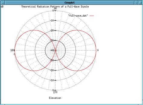 truth  horizontally polarized omni directional