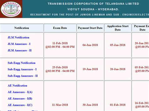 how to pass amie section a tstransco jobs check vacancy list and eligibility