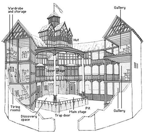 globe theatre diagram the globe theatre shakespeare