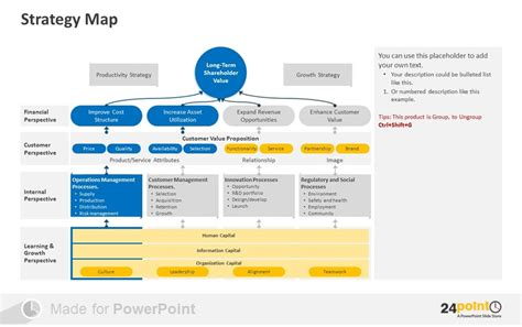 exles of how to visualize strategy map in powerpoint