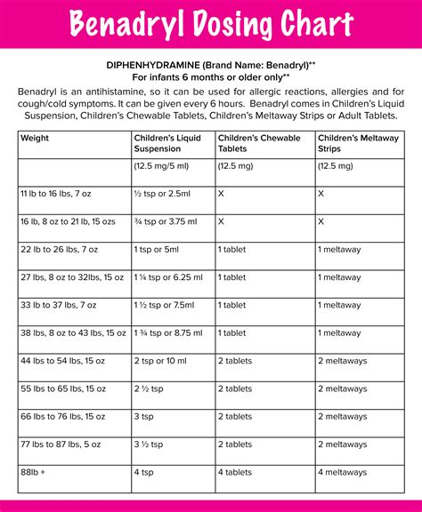 children s benadryl for dogs dosage chart for benadryl medication dosing ayucar