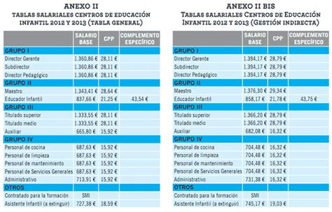 tabla salarial magisterio decreto 0804 de 1995 docentes etnoeducado tabla de salarios en el 2012 tablas salariales 2012 y 2013