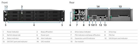 Expansion Units Synology Rx2417sas storagenewsletter 187 synology nas rackstation rs18017xs