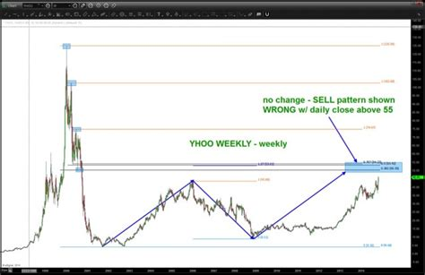 pattern stock price is yahoo stock yhoo nearing a sell pattern top see it