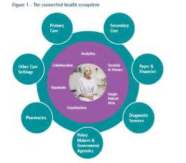 Connected Healthcare Ecosystem Which Countries Are Leading The Way In Connected Health