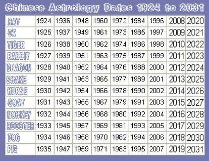 show the chinese astrology dates