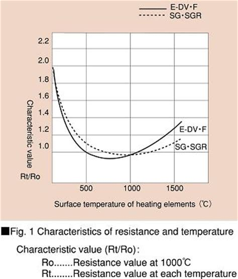 resistor characteristics and ohm s characteristics of resistors 28 images nanohub org resources nanoscale transistors lecture 1