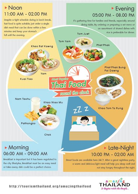 most popular thai food round the clock different types