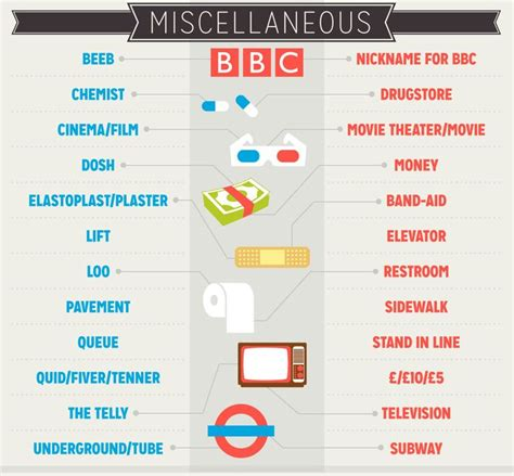 british slang for bathroom 39 best images about american english vs british english